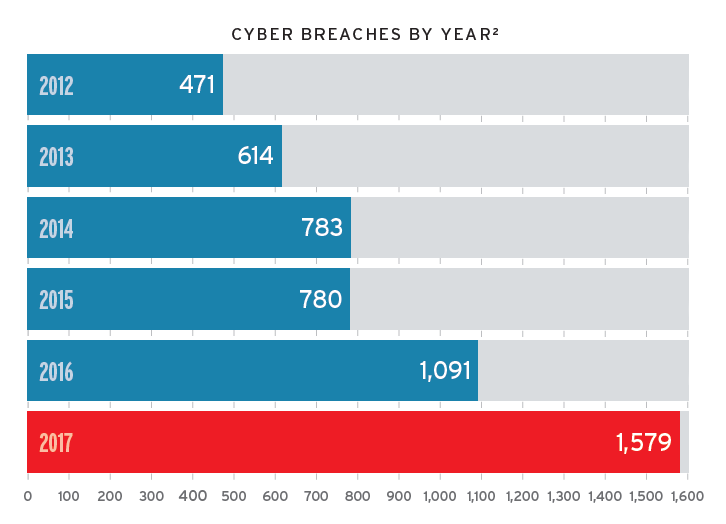 Graph detailing cyber breaches by year: 2012 - 471; 2013 - 614; 2014 - 783; 2015 - 780; 2016 - 1091; 2017 - 1579
