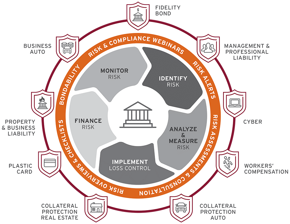 Image depicting the credit union protection policies offered by CUNA Mutual Group's Credit Union Protection Suite, as well as the types of Risk Management Services provided with those policies, supporting a credit union's risk management process.