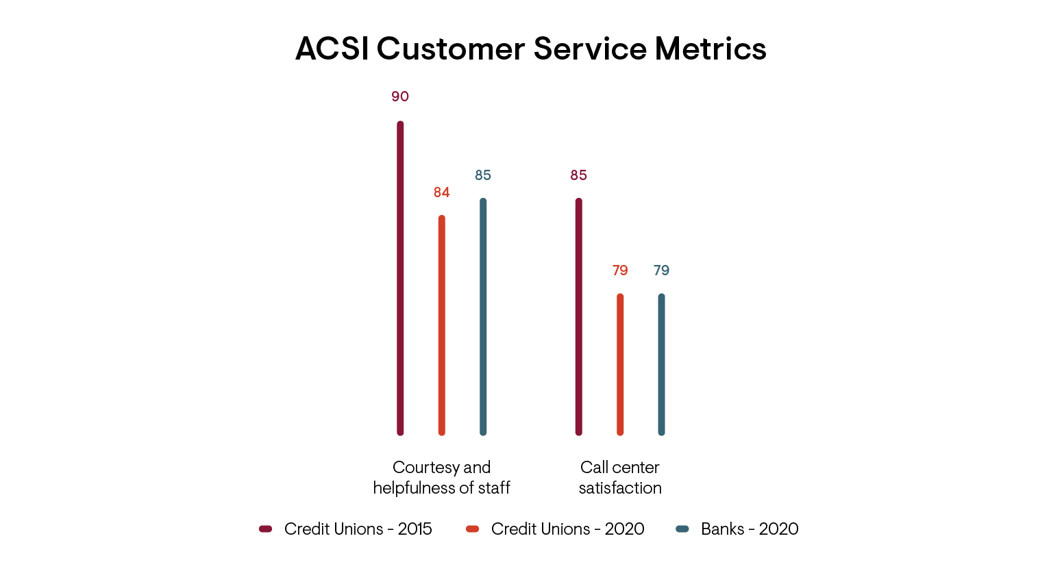Graph of ACSI Customer Service Metrics